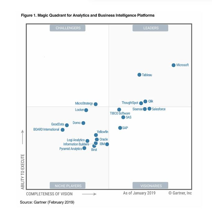Business Intelligence platforms ranking by Gartner